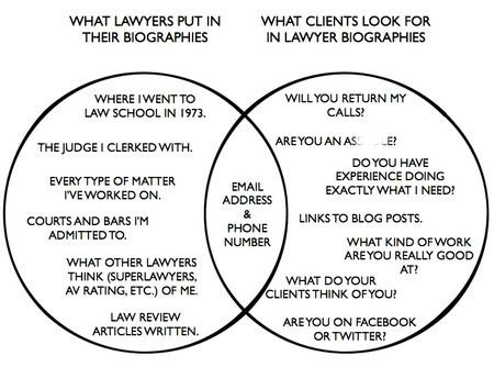 What people look for in lawyer profiles blurred out .jpg