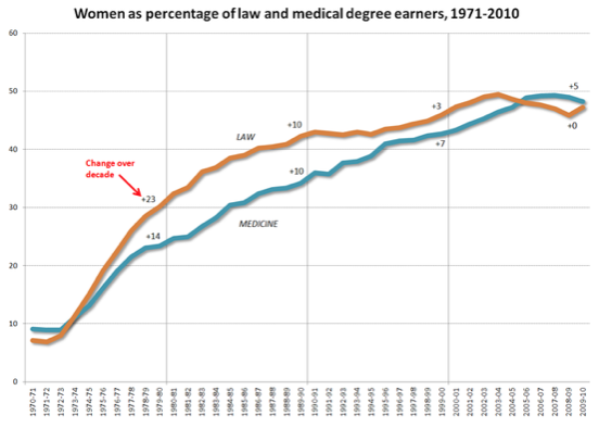 Graph Women in Law and Medical.png